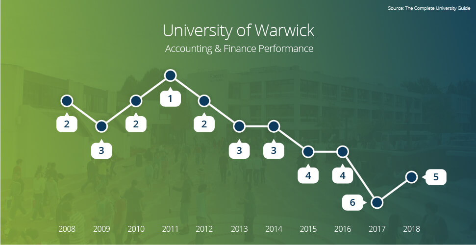 The University of Warwick Accounting Finance Performance