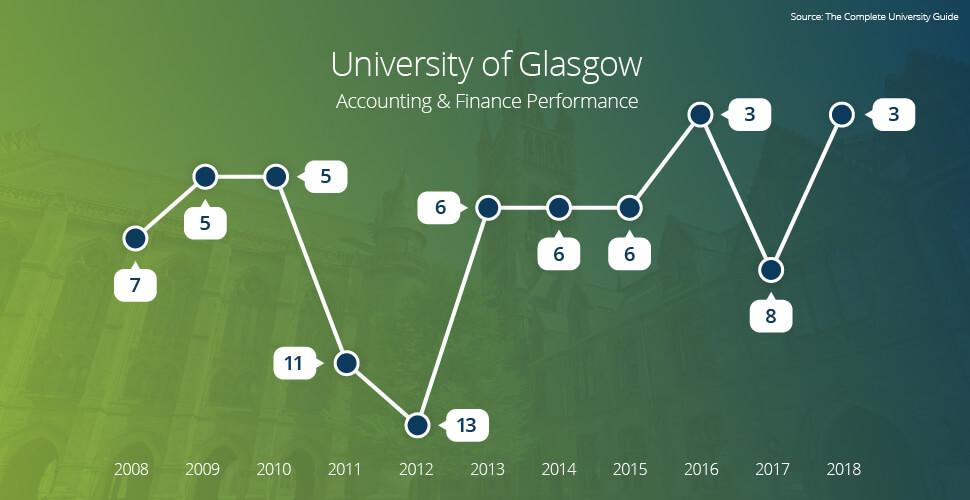 University of Glasgow Accounting Finance Performance